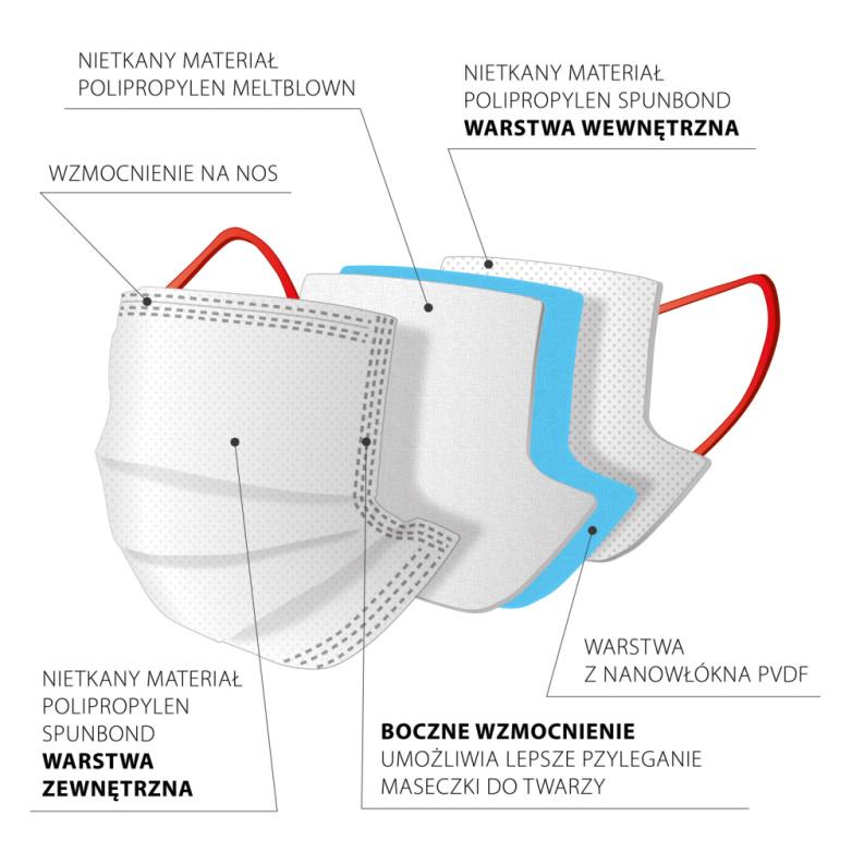 Maska z filtrem z nanowłókna