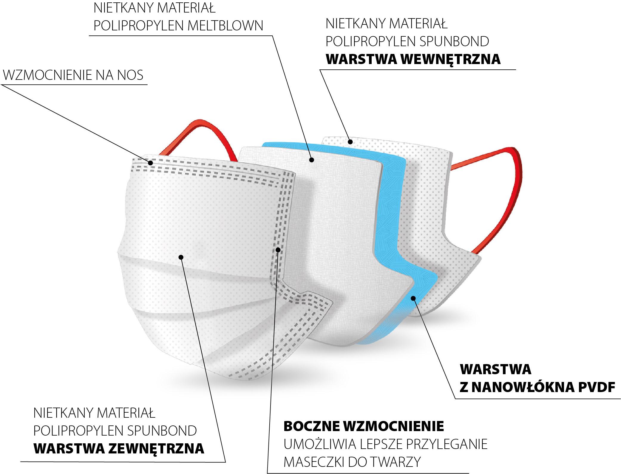 Nanomaska - budowa